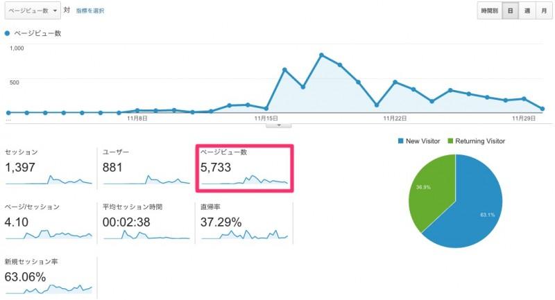 151130 Google Analytics