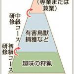 狩猟を仕事に!静岡県の「プロハンター」制度はどれくらい進んでいるのか?