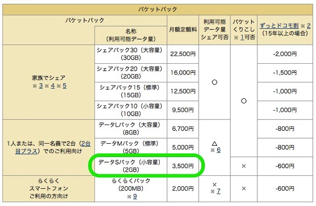 ドコモだと月2GBでも3500円かかる