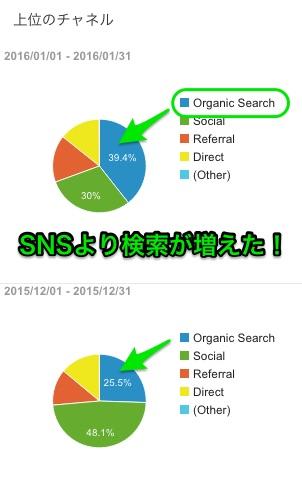 Google Analytics 検索流入がSNSを超えた