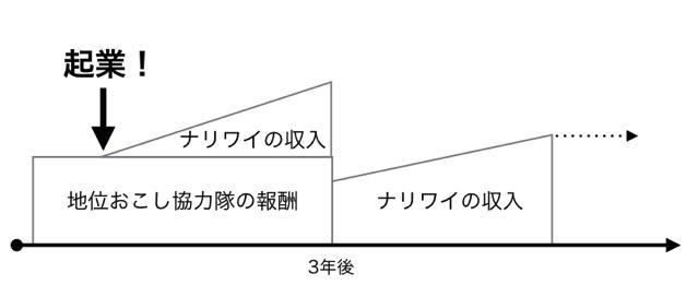 ムラマツリョータローのイメージする収入モデル