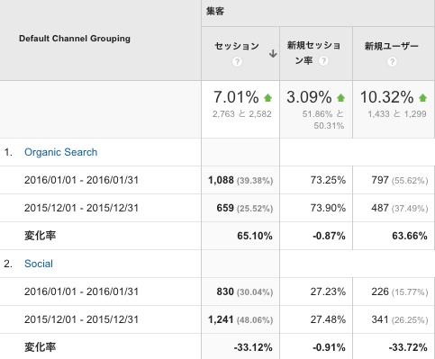 チャネル Google Analytics