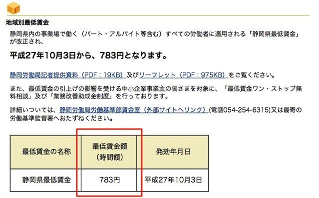 静岡県 静岡県の最低賃金